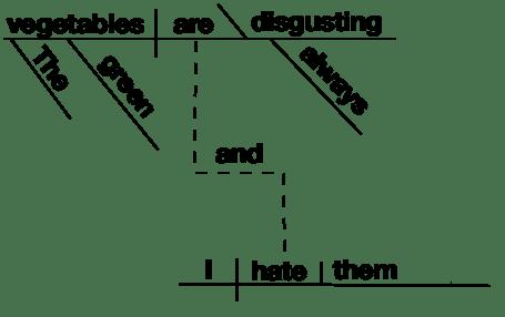 Sentence-diagram-conjunction-independent.png