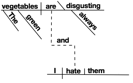 Sentence-diagram-conjunction-independent.png