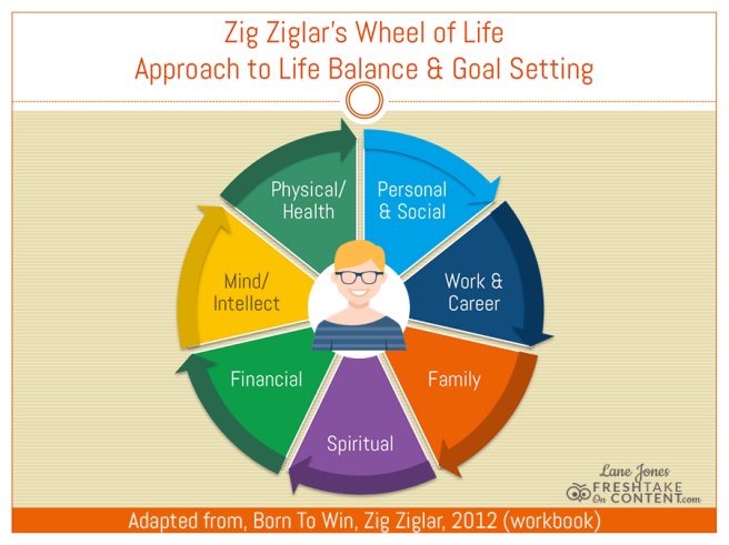Zig-Ziglar-Wheel-of-Life-Concept.png